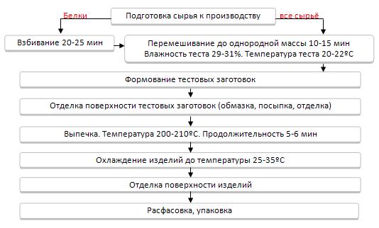 схема производства сухари