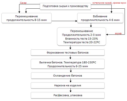 Технологическая схема производства сдобных сухариков.